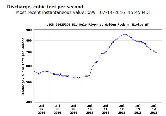 Big-Hole-River-Flow-Chart-July-2016